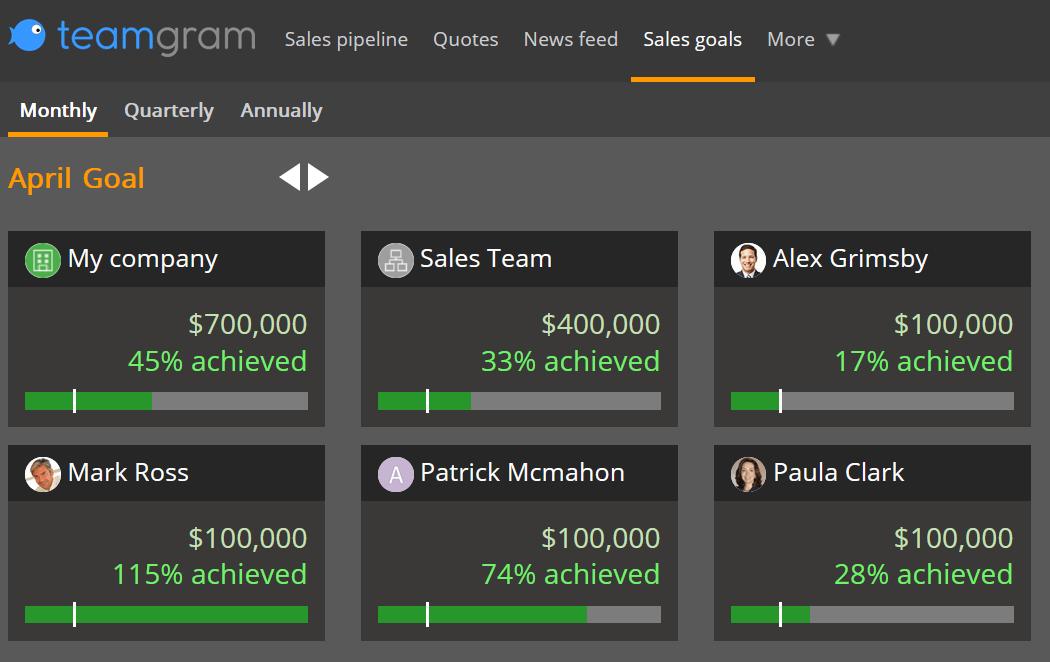 TeamGram CRM sales targets dashboard