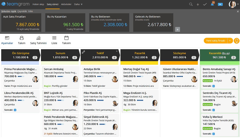 TeamGram CRM satış süreeci kanban görünümü